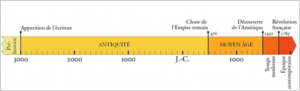 Le repère historique de la semaine: les premières civilisations dans 3e frise-periodes-historiques-300x91