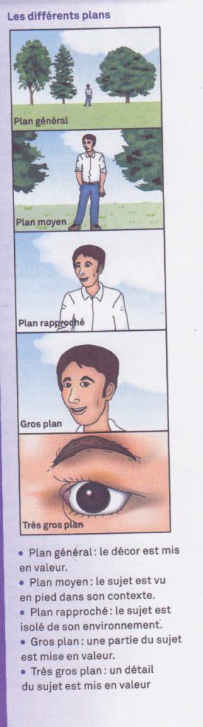 différents plans